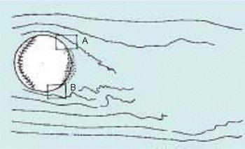 拍攝日期:2006-12-15  圖片簡述:以微觀角度觀察在風洞實驗中快速球的流場現象 所有人:micheallin15 攝影者:  PD 本上傳圖片採用授權,完全開放使用。