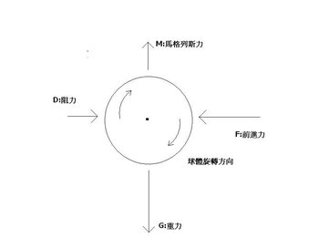 拍攝日期:2007-04-30  圖片簡述:以快速球為例,球體所受各種力量之簡單示意圖 所有人:micheallin15 攝影者:   PD 本上傳圖片採用授權,完全開放使用。